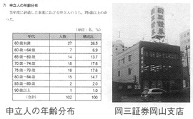 申立人の年齢分布 岡三証券岡山支店