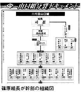 篠原組長が幹部の組織図