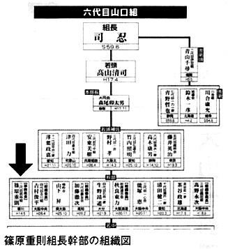 篠原重則組長幹部の組織図